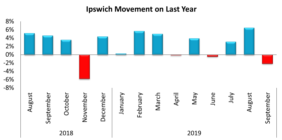 Ipswich SA4 metered win performance for September 2019