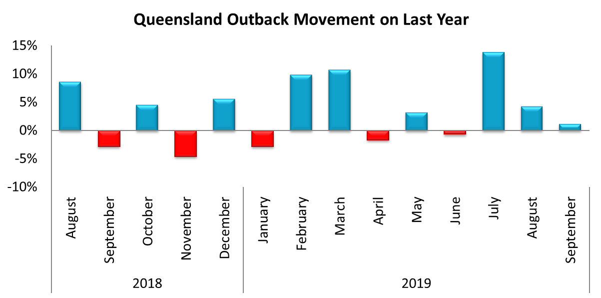 Queensland Outback SA4 metered win performance for September 2019