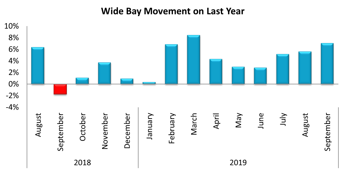 Wide Bay SA4 metered win performance for September 2019